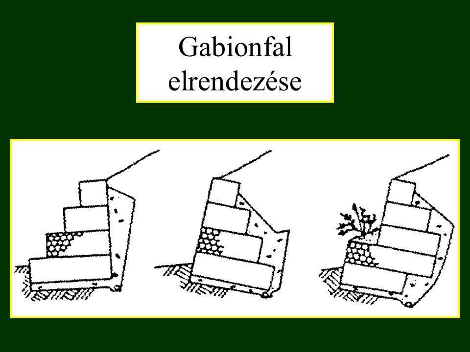 Gabionfal elrendezése