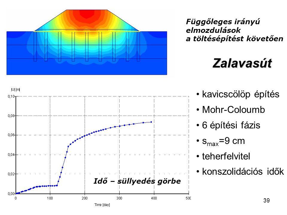 39 Függőleges irányú elmozdulások a töltésépítést követően Idő – süllyedés görbe Zalavasút kavicscölöp építés Mohr-Coloumb 6 építési fázis s max =9 cm teherfelvitel konszolidációs idők
