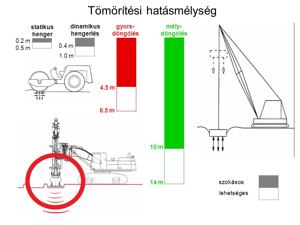 Tömörítési hatásmélység statikus henger mély- döngölés 0.2 m 0.5 m 0.4 m 1.0 m 10 m 14 m szokásos lehetséges dinamikus hengerlés gyors- döngölés 4.5 m