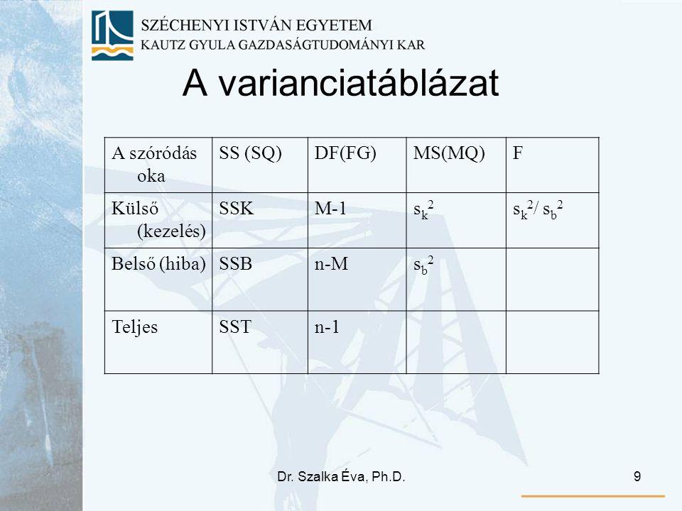 Dr. Szalka Éva, Ph.D.9 A varianciatáblázat A szóródás oka SS (SQ)DF(FG)MS(MQ)F Külső (kezelés) SSKM-1sk2sk2 s k 2 / s b 2 Belső (hiba)SSBn-Msb2sb2 Tel