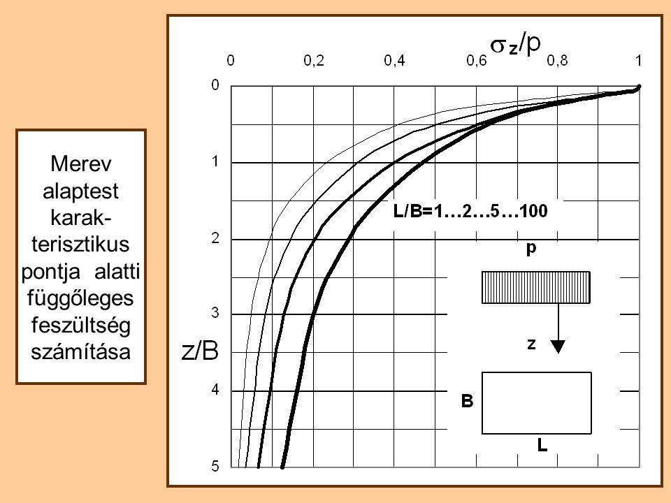 Merev alaptest karak- terisztikus pontja alatti függőleges feszültség számítása