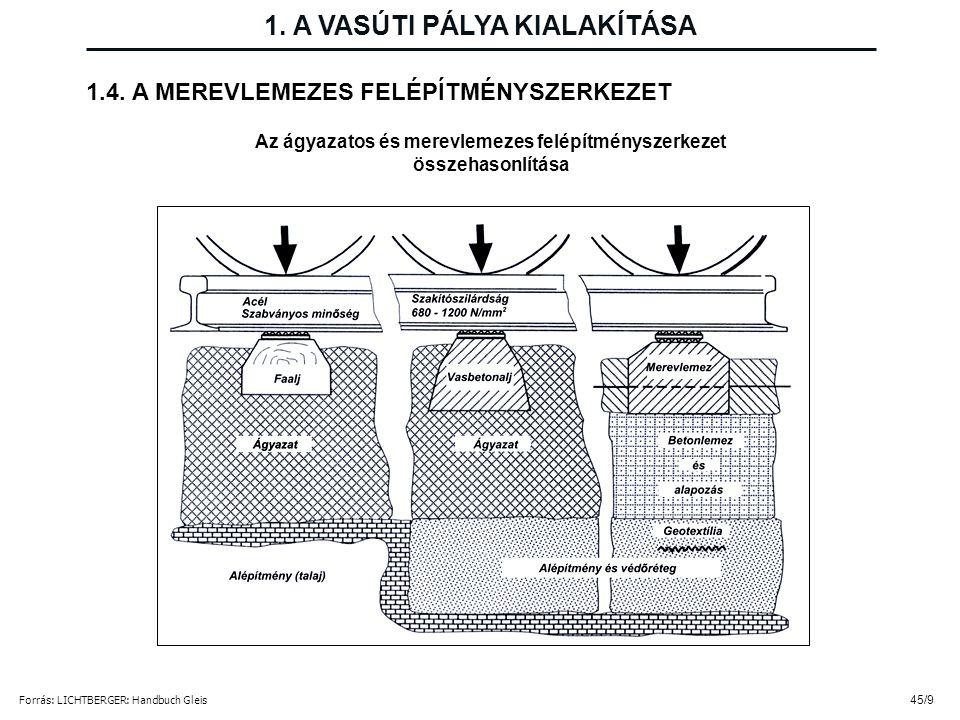 Az ágyazatos és merevlemezes felépítményszerkezet összehasonlítása Forrás: LICHTBERGER: Handbuch Gleis 1. A VASÚTI PÁLYA KIALAKÍTÁSA 45/9 1.4. A MEREV