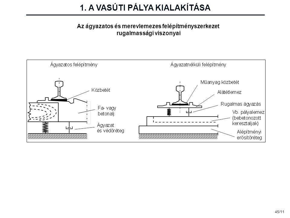 Az ágyazatos és merevlemezes felépítményszerkezet rugalmassági viszonyai 1. A VASÚTI PÁLYA KIALAKÍTÁSA 45/11