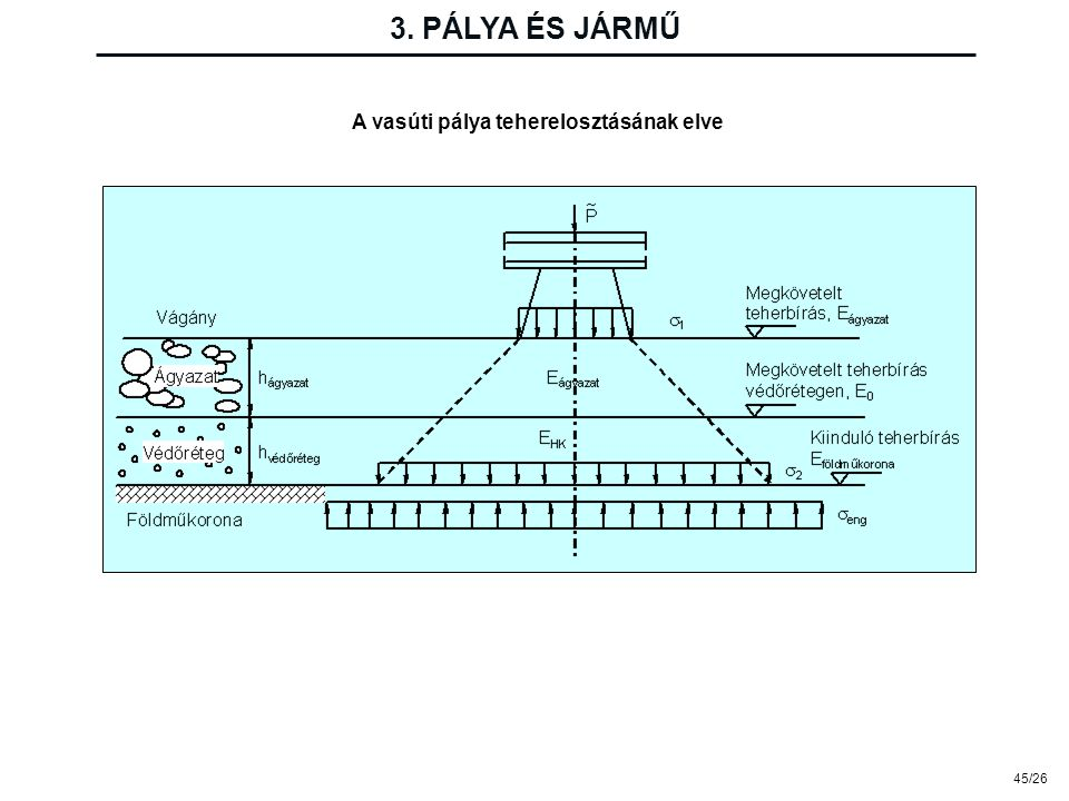 45/26 3. PÁLYA ÉS JÁRMŰ A vasúti pálya teherelosztásának elve