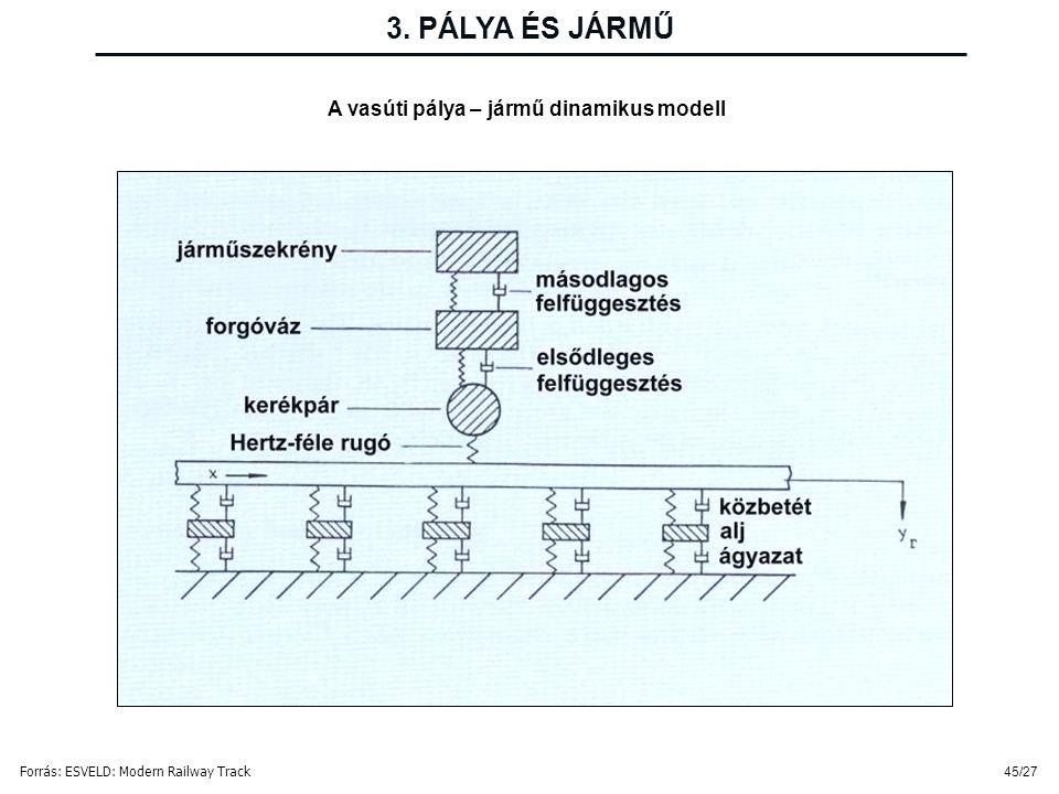 45/27 3. PÁLYA ÉS JÁRMŰ A vasúti pálya – jármű dinamikus modell Forrás: ESVELD: Modern Railway Track