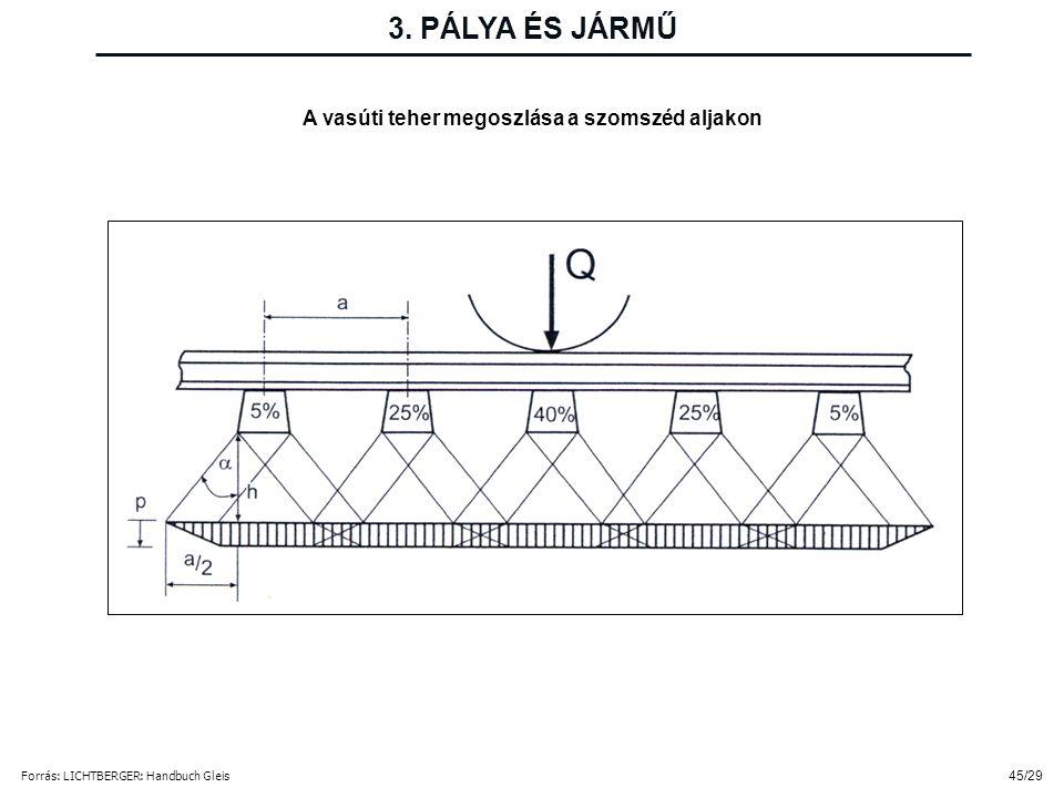 45/29 A vasúti teher megoszlása a szomszéd aljakon Forrás: LICHTBERGER: Handbuch Gleis 3. PÁLYA ÉS JÁRMŰ