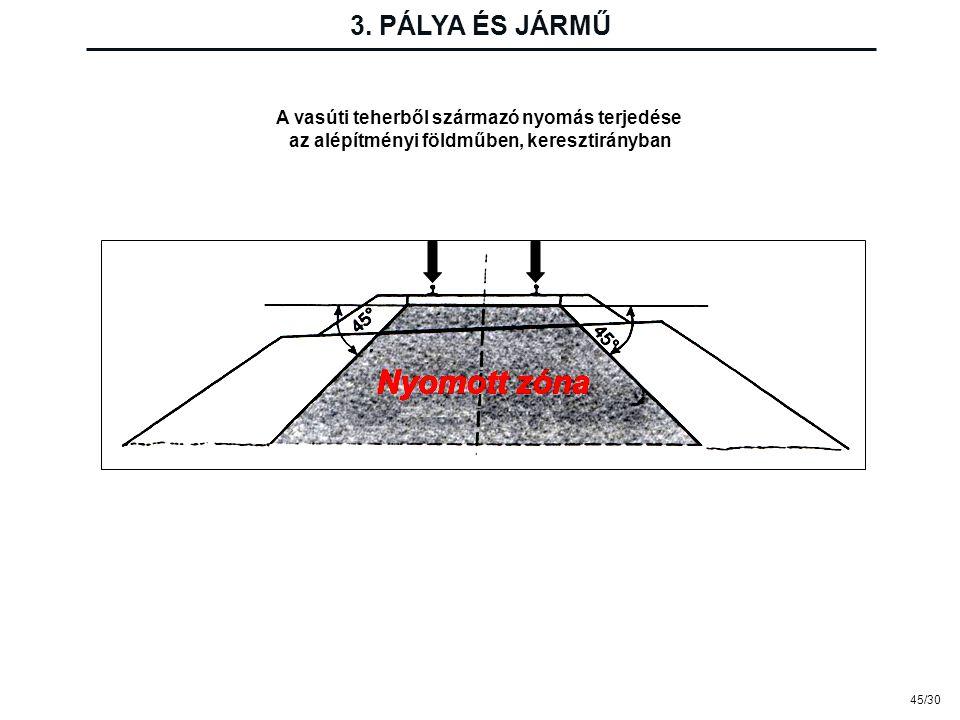 45/30 A vasúti teherből származó nyomás terjedése az alépítményi földműben, keresztirányban 3. PÁLYA ÉS JÁRMŰ