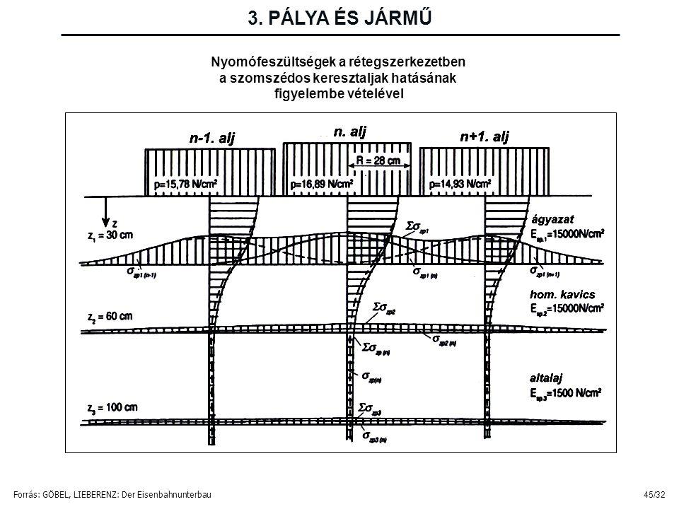 45/32 Nyomófeszültségek a rétegszerkezetben a szomszédos keresztaljak hatásának figyelembe vételével Forrás: GÖBEL, LIEBERENZ: Der Eisenbahnunterbau 3