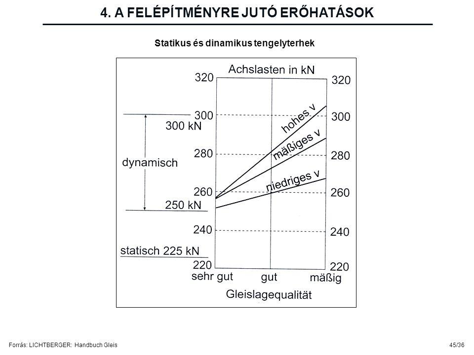 45/36 4. A FELÉPÍTMÉNYRE JUTÓ ERŐHATÁSOK Statikus és dinamikus tengelyterhek Forrás: LICHTBERGER: Handbuch Gleis