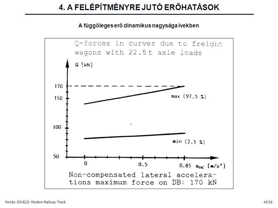 45/38 4. A FELÉPÍTMÉNYRE JUTÓ ERŐHATÁSOK A függőleges erő dinamikus nagysága ívekben Forrás: ESVELD: Modern Railway Track