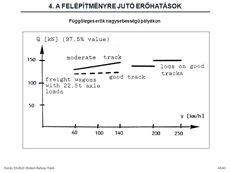45/40 Függőleges erők nagysebességű pályákon 4. A FELÉPÍTMÉNYRE JUTÓ ERŐHATÁSOK Forrás: ESVELD: Modern Railway Track
