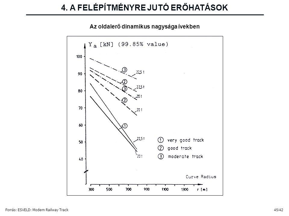 45/42 4. A FELÉPÍTMÉNYRE JUTÓ ERŐHATÁSOK Az oldalerő dinamikus nagysága ívekben Forrás: ESVELD: Modern Railway Track