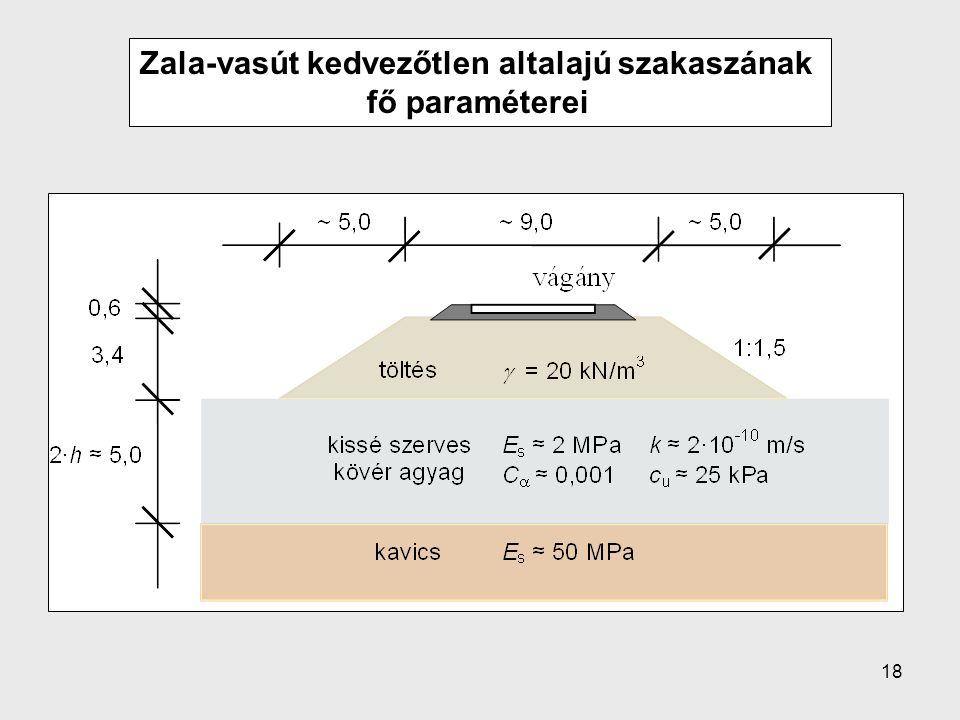 18 Zala-vasút kedvezőtlen altalajú szakaszának fő paraméterei
