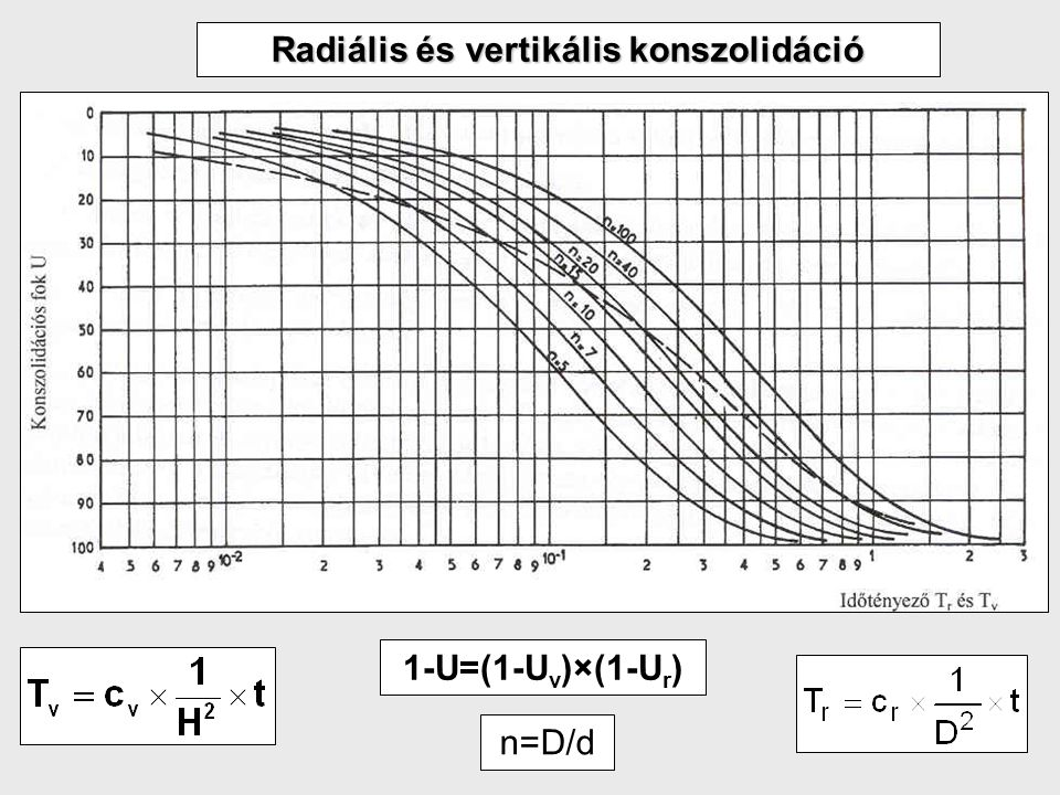 22 Radiális és vertikális konszolidáció 1-U=(1-U v )×(1-U r ) n=D/d