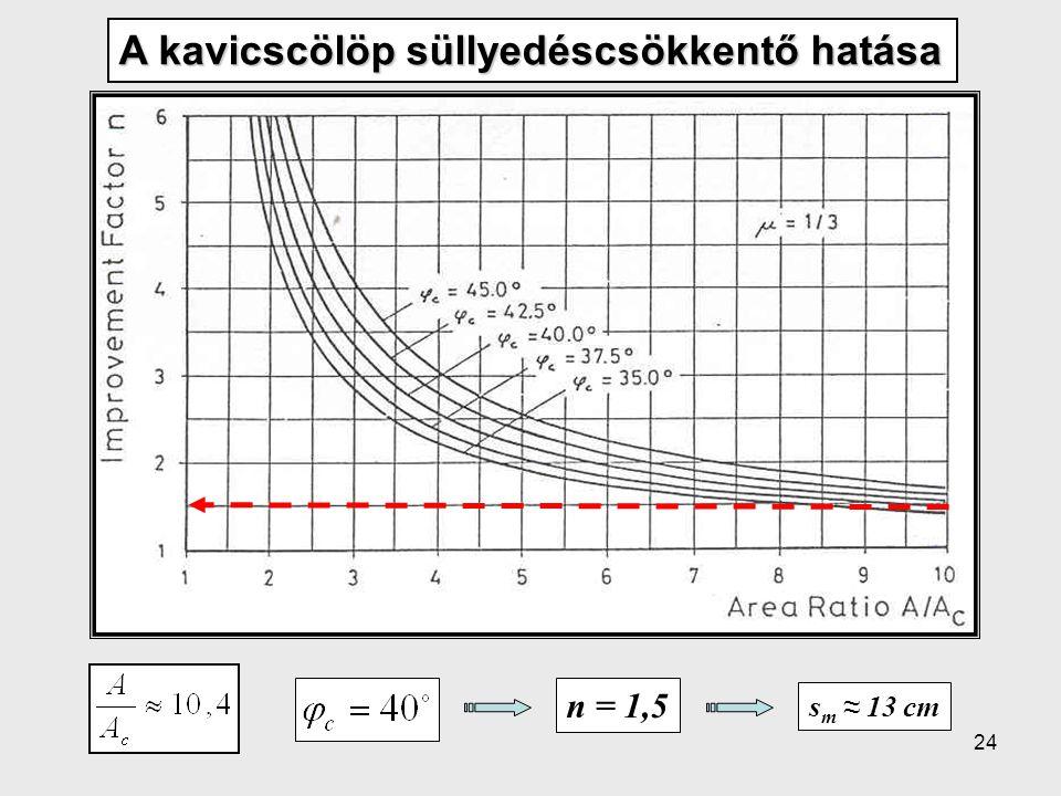 24 A kavicscölöp süllyedéscsökkentő hatása n = 1,5 s m ≈ 13 cm