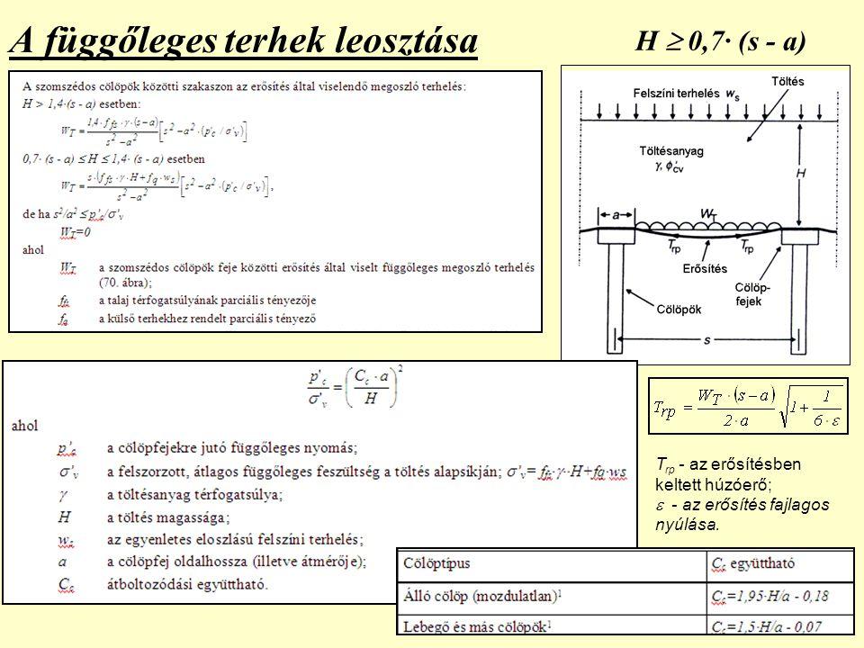 42 A függőleges terhek leosztása H  0,7· (s - a) T rp - az erősítésben keltett húzóerő;  - az erősítés fajlagos nyúlása.