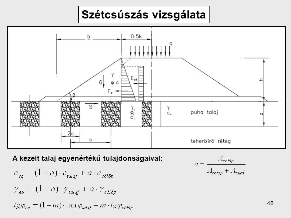 46 Szétcsúszás vizsgálata A kezelt talaj egyenértékű tulajdonságaival: