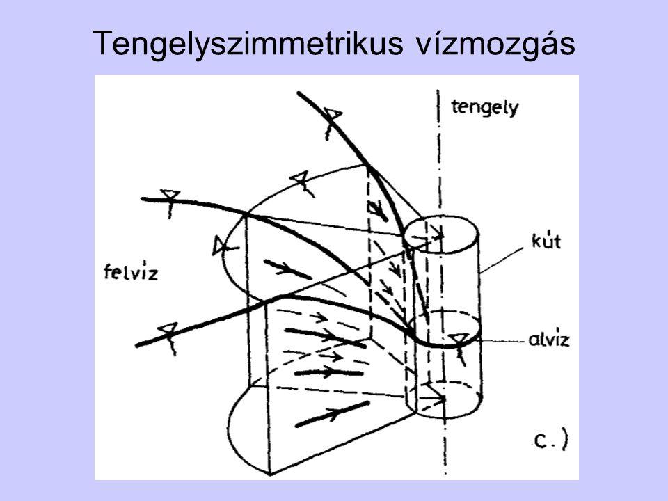 Tengelyszimmetrikus vízmozgás