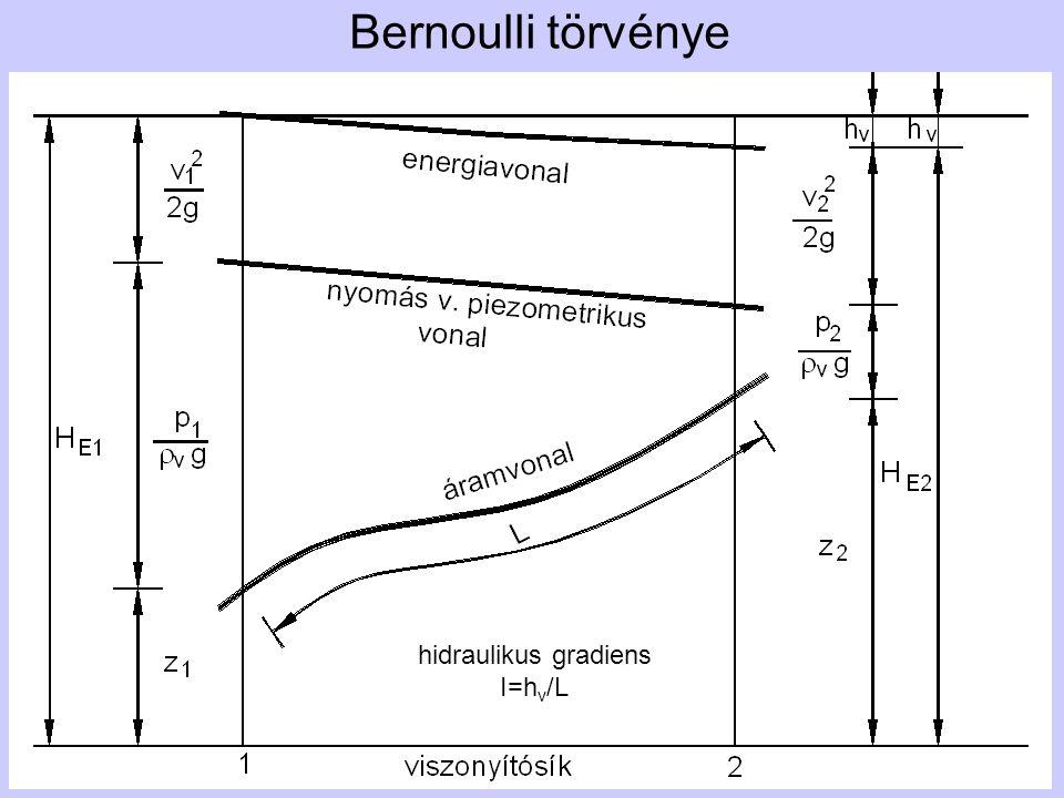 Bernoulli törvénye hidraulikus gradiens I=h v /L