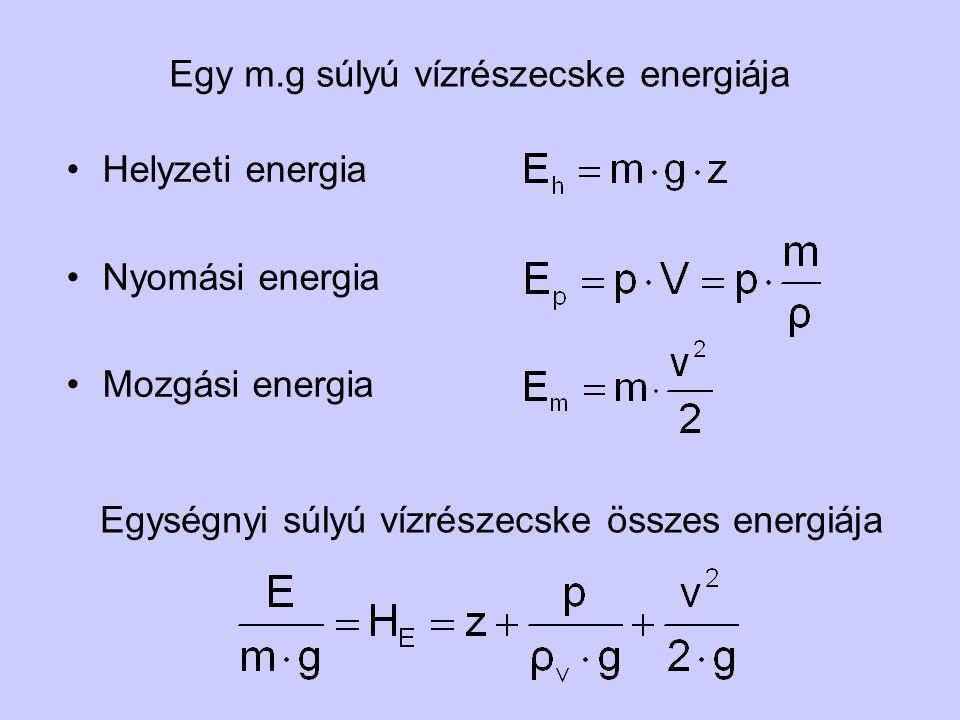 Egy m.g súlyú vízrészecske energiája Helyzeti energia Nyomási energia Mozgási energia Egységnyi súlyú vízrészecske összes energiája