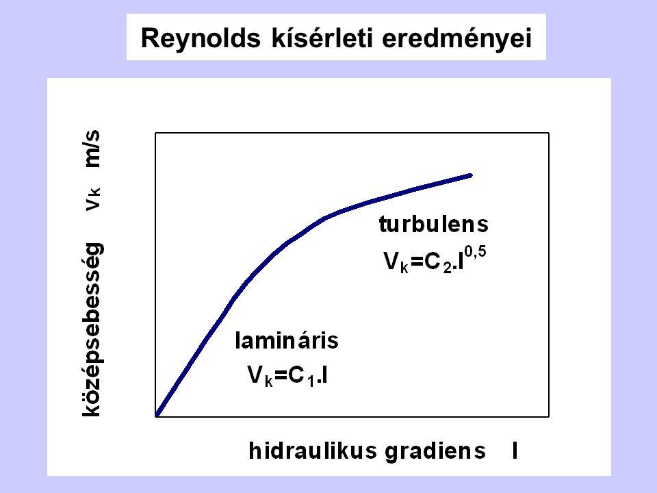 Reynolds kísérleti eredményei