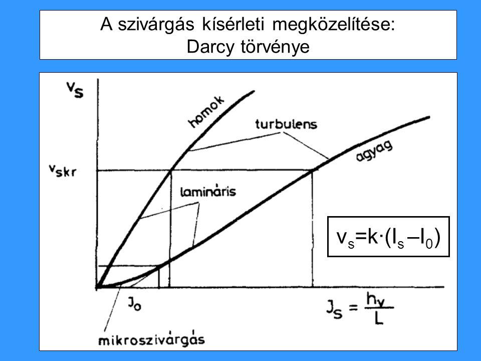 A szivárgás kísérleti megközelítése: Darcy törvénye v s =k·(I s –I 0 )