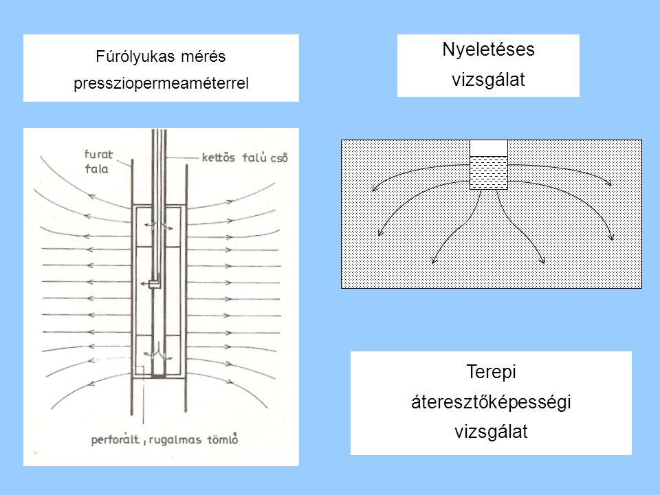 Fúrólyukas mérés pressziopermeaméterrel Nyeletéses vizsgálat Terepi áteresztőképességi vizsgálat