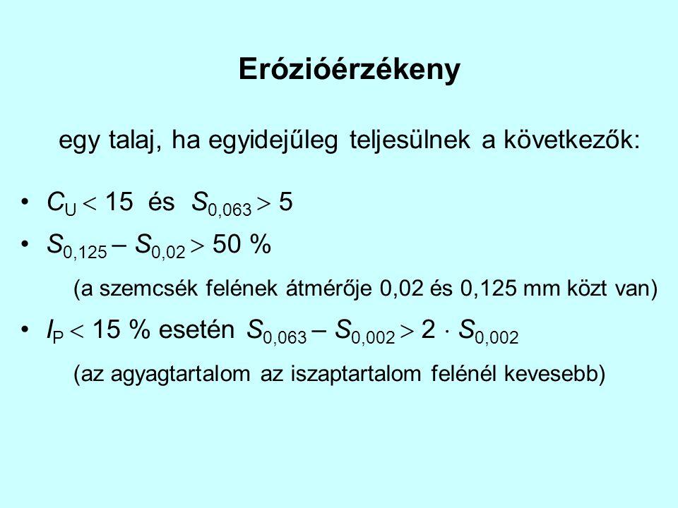 Erózióérzékeny egy talaj, ha egyidejűleg teljesülnek a következők: C U  15 és S 0,063  5 S 0,125 – S 0,02  50 % (a szemcsék felének átmérője 0,02 é