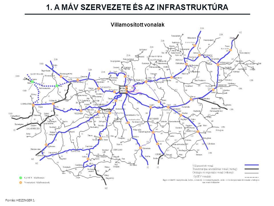 Villamosított vonalak 1. A MÁV SZERVEZETE ÉS AZ INFRASTRUKTÚRA Forrás: HEIZINGER I.