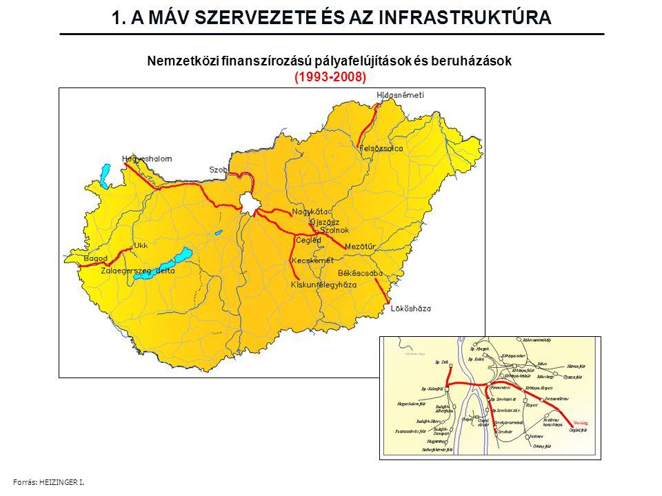 Nemzetközi finanszírozású pályafelújítások és beruházások (1993-2008) 1. A MÁV SZERVEZETE ÉS AZ INFRASTRUKTÚRA Forrás: HEIZINGER I.