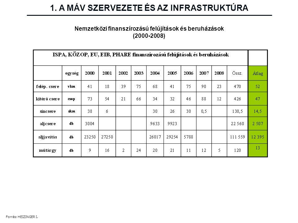 Nemzetközi finanszírozású felújítások és beruházások (2000-2008) 1. A MÁV SZERVEZETE ÉS AZ INFRASTRUKTÚRA Forrás: HEIZINGER I.