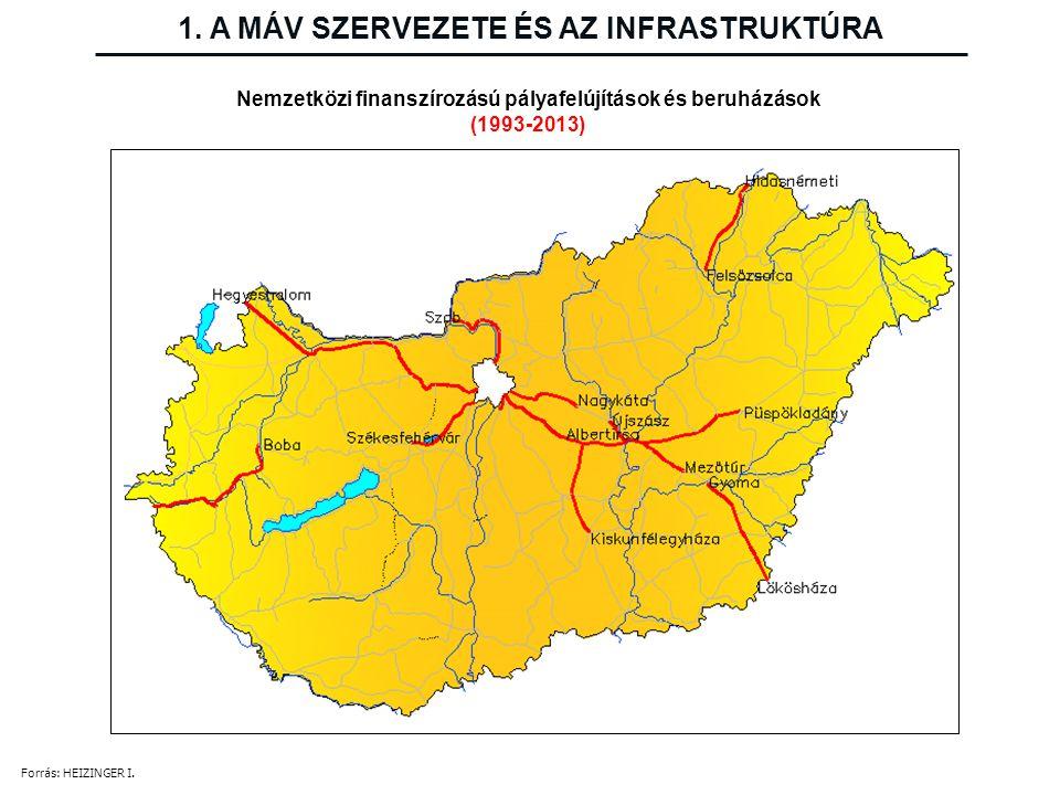 1. A MÁV SZERVEZETE ÉS AZ INFRASTRUKTÚRA Nemzetközi finanszírozású pályafelújítások és beruházások (1993-2013) Forrás: HEIZINGER I.