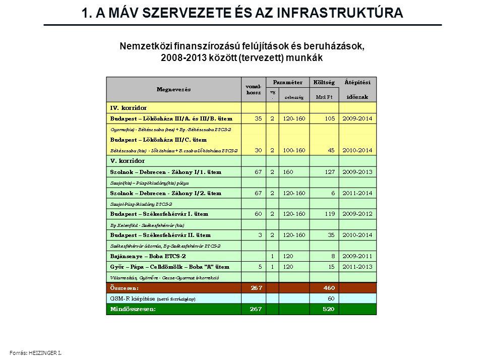 Nemzetközi finanszírozású felújítások és beruházások, 2008-2013 között (tervezett) munkák 1. A MÁV SZERVEZETE ÉS AZ INFRASTRUKTÚRA Forrás: HEIZINGER I