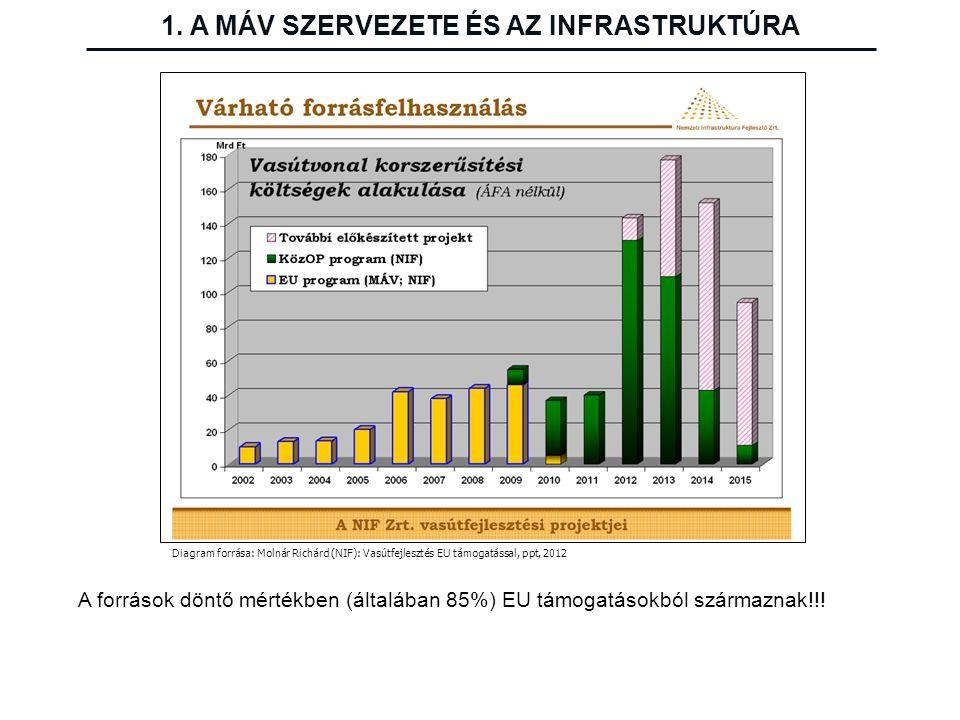 Diagram forrása: Molnár Richárd (NIF): Vasútfejlesztés EU támogatással, ppt, 2012 A források döntő mértékben (általában 85%) EU támogatásokból származ
