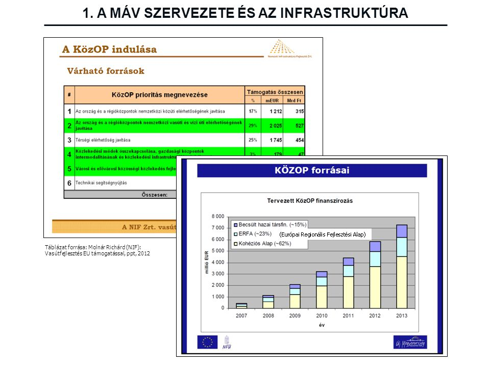 Táblázat forrása: Molnár Richárd (NIF): Vasútfejlesztés EU támogatással, ppt, 2012 1. A MÁV SZERVEZETE ÉS AZ INFRASTRUKTÚRA