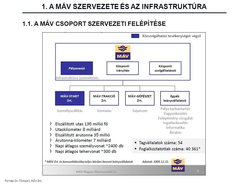 Nemzetközi finanszírozású felújítások és beruházások (2000-2008) 1.
