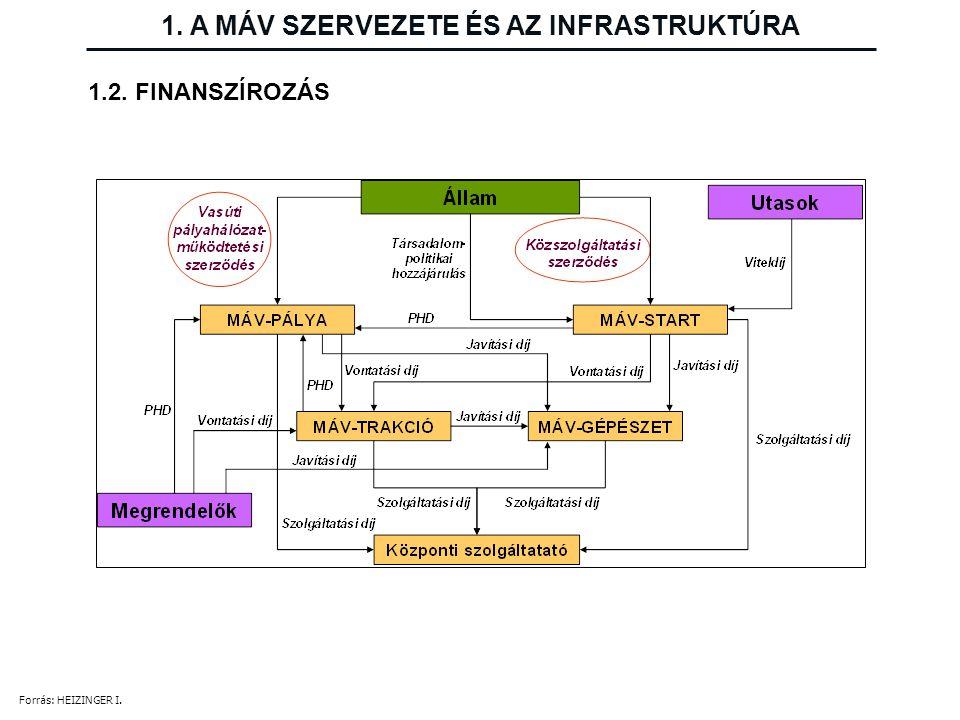 A vasúti pálya főbb elemeinek felújítási ciklusidői a MÁV Zrt.