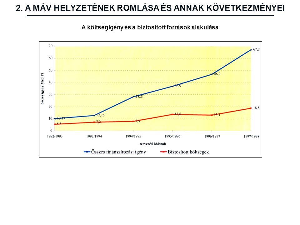 A költségigény és a biztosított források alakulása 2. A MÁV HELYZETÉNEK ROMLÁSA ÉS ANNAK KÖVETKEZMÉNYEI