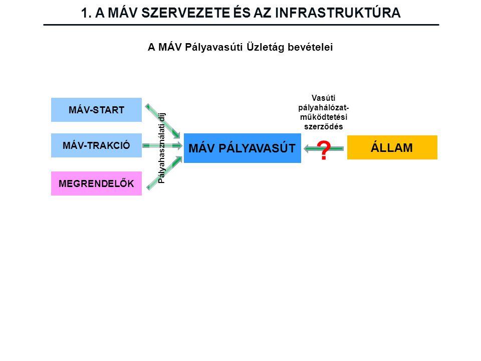 A MÁV Pályavasúti Üzletág bevételei MÁV PÁLYAVASÚT MEGRENDELŐK MÁV-TRAKCIÓ MÁV-START ÁLLAM Vasúti pályahálózat- működtetési szerződés Pályahasználati