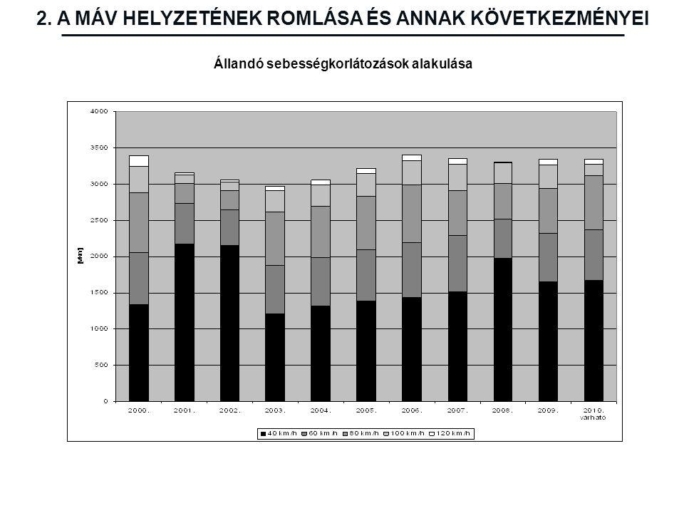 Állandó sebességkorlátozások alakulása 2. A MÁV HELYZETÉNEK ROMLÁSA ÉS ANNAK KÖVETKEZMÉNYEI