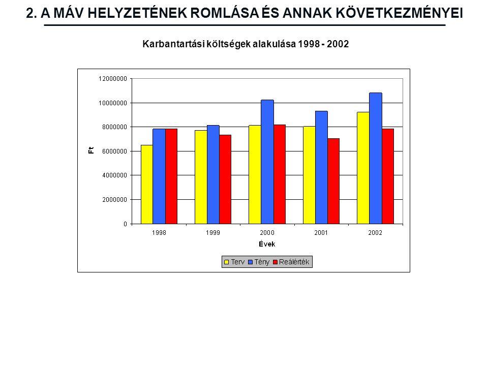 Karbantartási költségek alakulása 1998 - 2002 2. A MÁV HELYZETÉNEK ROMLÁSA ÉS ANNAK KÖVETKEZMÉNYEI