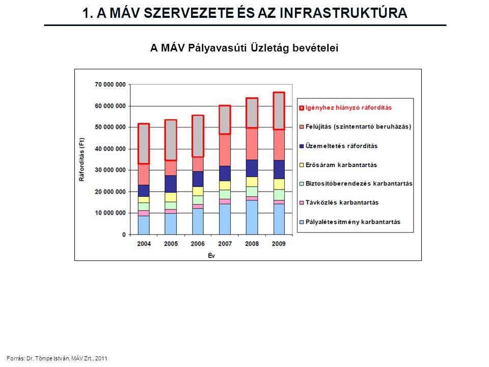 Forrás: Dr. Tömpe István, MÁV Zrt., 2011 A MÁV Pályavasúti Üzletág bevételei 1. A MÁV SZERVEZETE ÉS AZ INFRASTRUKTÚRA