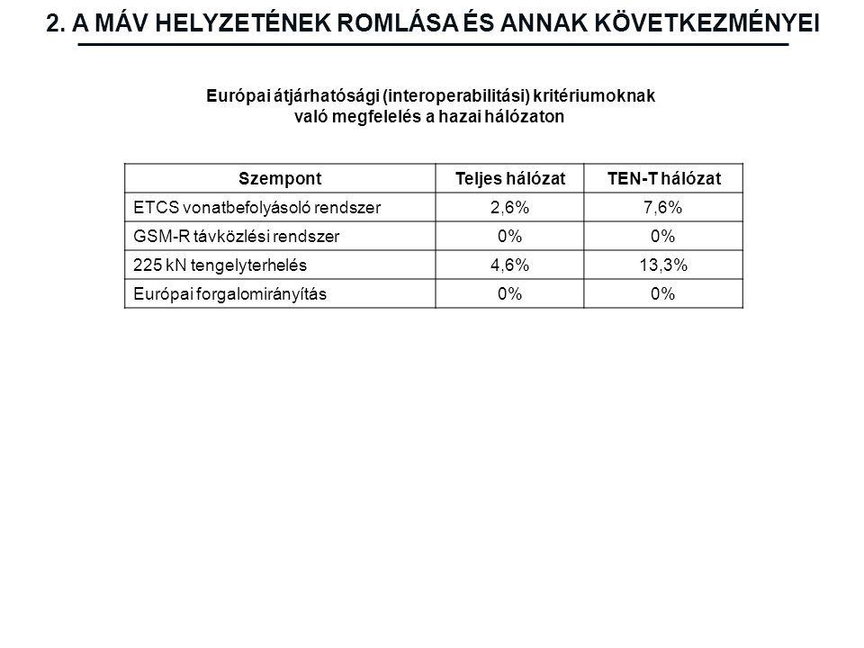 SzempontTeljes hálózatTEN-T hálózat ETCS vonatbefolyásoló rendszer2,6%7,6% GSM-R távközlési rendszer0% 225 kN tengelyterhelés4,6%13,3% Európai forgalo