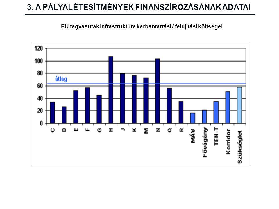 EU tagvasutak infrastruktúra karbantartási / felújítási költségei 3. A PÁLYALÉTESÍTMÉNYEK FINANSZÍROZÁSÁNAK ADATAI