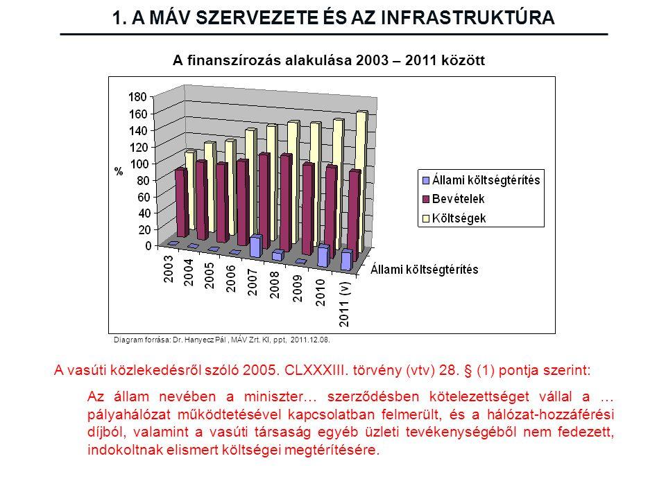 Diagram forrása: Dr. Hanyecz Pál, MÁV Zrt. KI, ppt, 2011.12.08. A finanszírozás alakulása 2003 – 2011 között A vasúti közlekedésről szóló 2005. CLXXXI