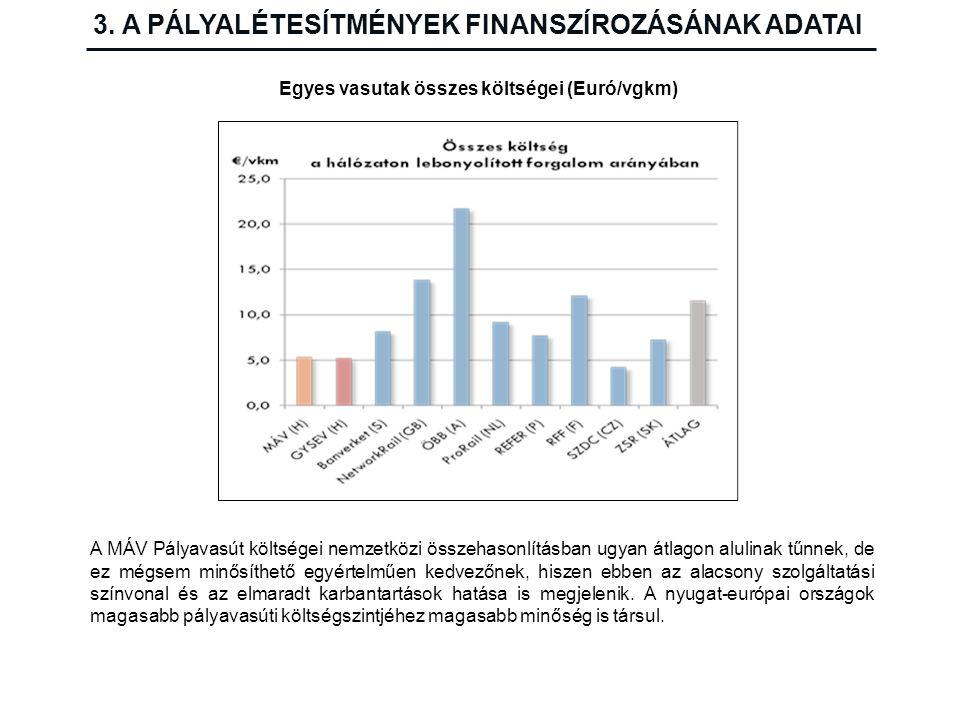 Egyes vasutak összes költségei (Euró/vgkm) A MÁV Pályavasút költségei nemzetközi összehasonlításban ugyan átlagon alulinak tűnnek, de ez mégsem minősí