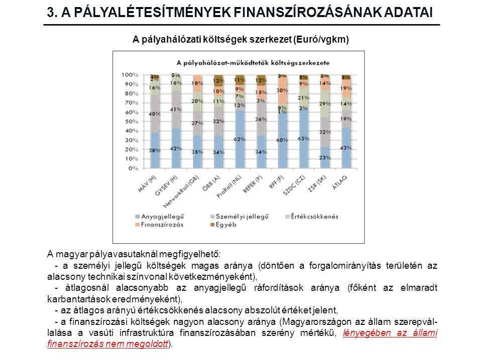 3. A PÁLYALÉTESÍTMÉNYEK FINANSZÍROZÁSÁNAK ADATAI A pályahálózati költségek szerkezet (Euró/vgkm) A magyar pályavasutaknál megfigyelhető: - a személyi