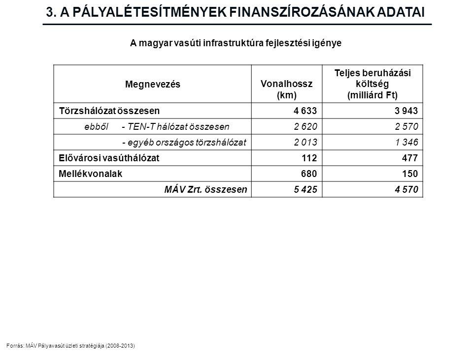 3. A PÁLYALÉTESÍTMÉNYEK FINANSZÍROZÁSÁNAK ADATAI A magyar vasúti infrastruktúra fejlesztési igénye Forrás: MÁV Pályavasút üzleti stratégiája (2008-201