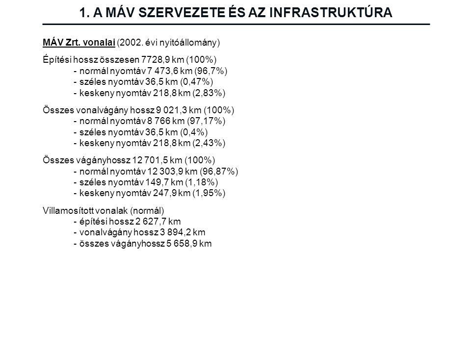 MÁV Zrt. vonalai (2002. évi nyitóállomány) Építési hossz összesen 7728,9 km (100%) - normál nyomtáv 7 473,6 km (96,7%) - széles nyomtáv 36,5 km (0,47%