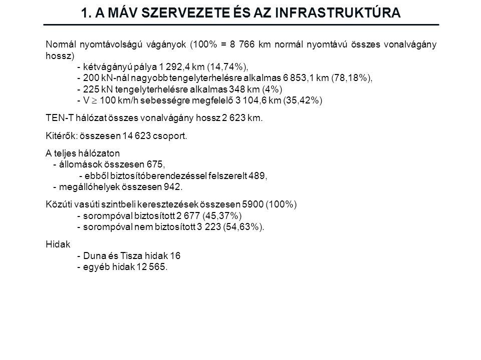 Normál nyomtávolságú vágányok (100% = 8 766 km normál nyomtávú összes vonalvágány hossz) - kétvágányú pálya 1 292,4 km (14,74%), - 200 kN-nál nagyobb